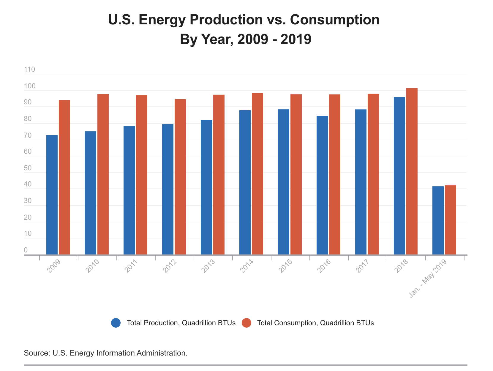 u.s. energy independent economy under Trump