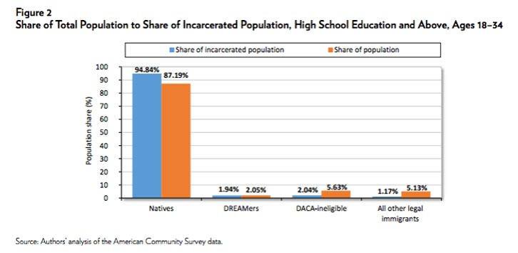 high school americans incarceration rate