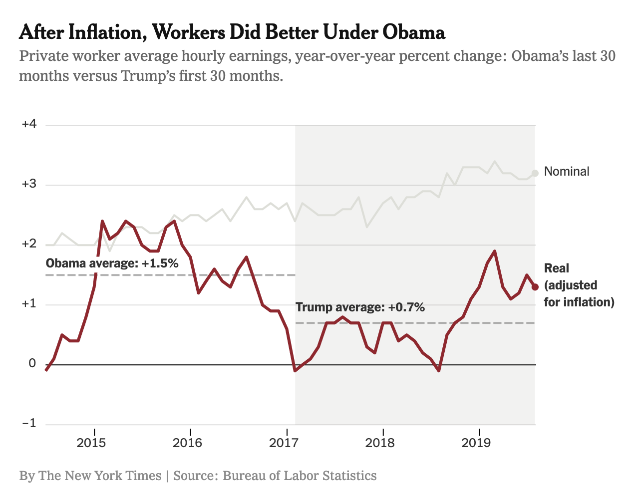 Inflation workers better under Obama economy