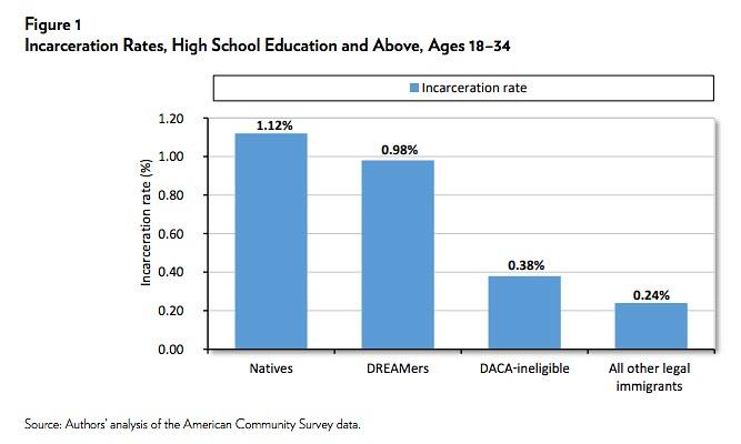 daca dreamers incarceration rate