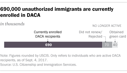 daca statistics from PEW research